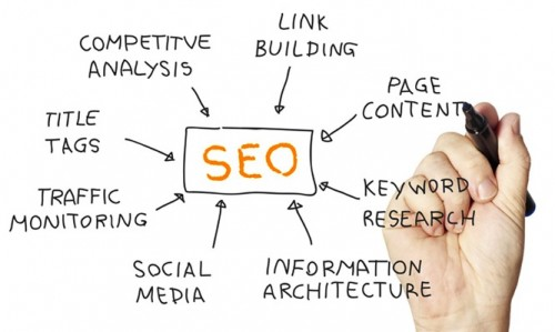 SEO Marketing Keyword Research