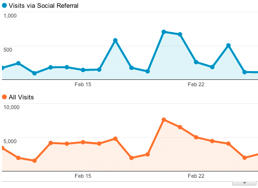 Google analytic social tracking