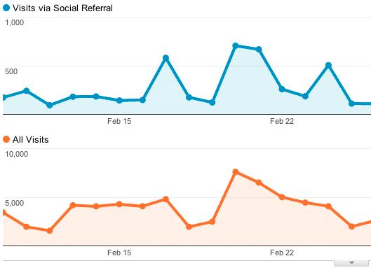 Google analytic social tracking