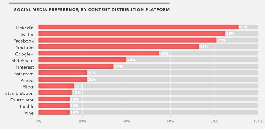 content marketing distribution platforms
