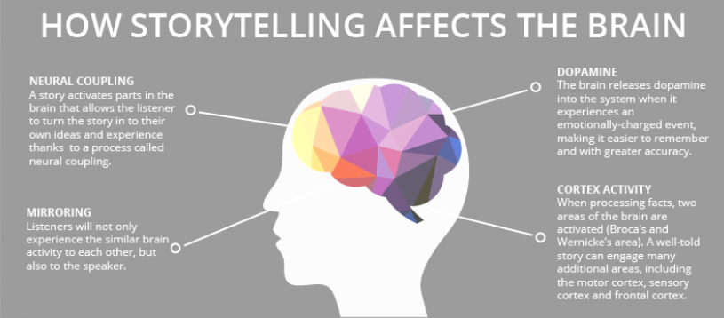 Storytelling textzeichnerin Storytelling   Vũ khí hủy diệt của Marketing