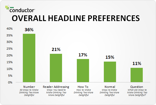 most people prefer number headlines