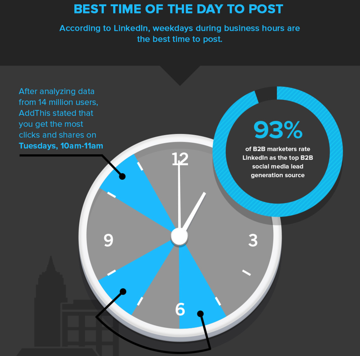 5 Most Popular Blog Posts That Will Get More Social Shares