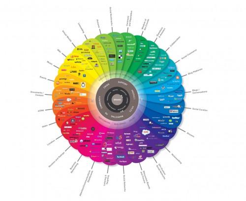 social-media-channels