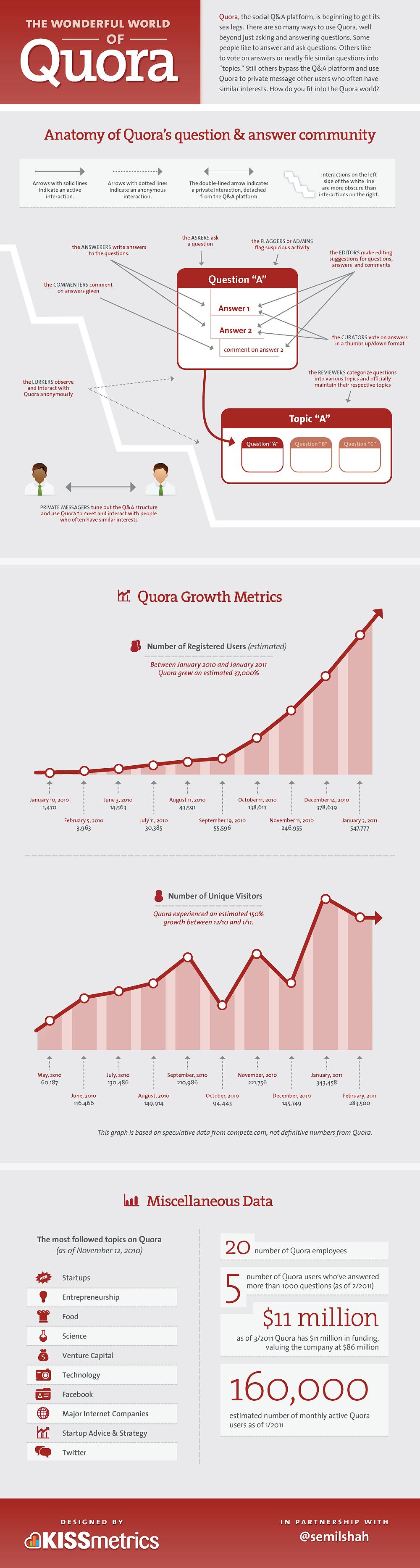 quora traffic generation
