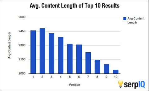 content-length-matters-to-seo