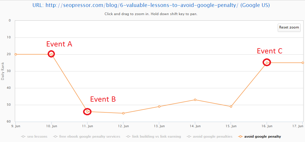 google penalty keyword ranking
