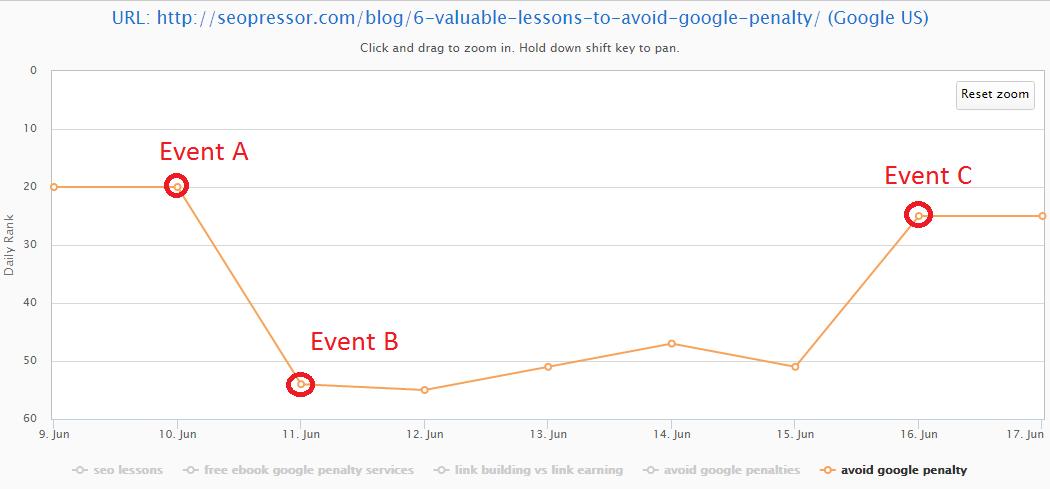 google penalty keyword ranking