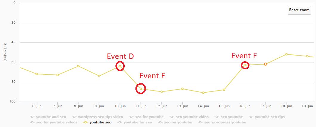 youtube seo keyword ranking drop seo strong