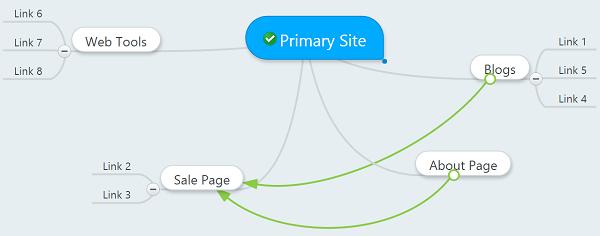 proper link structure
