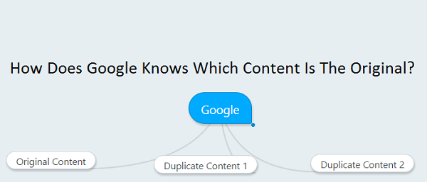 How Does Google Knows Which Content Is The Original?