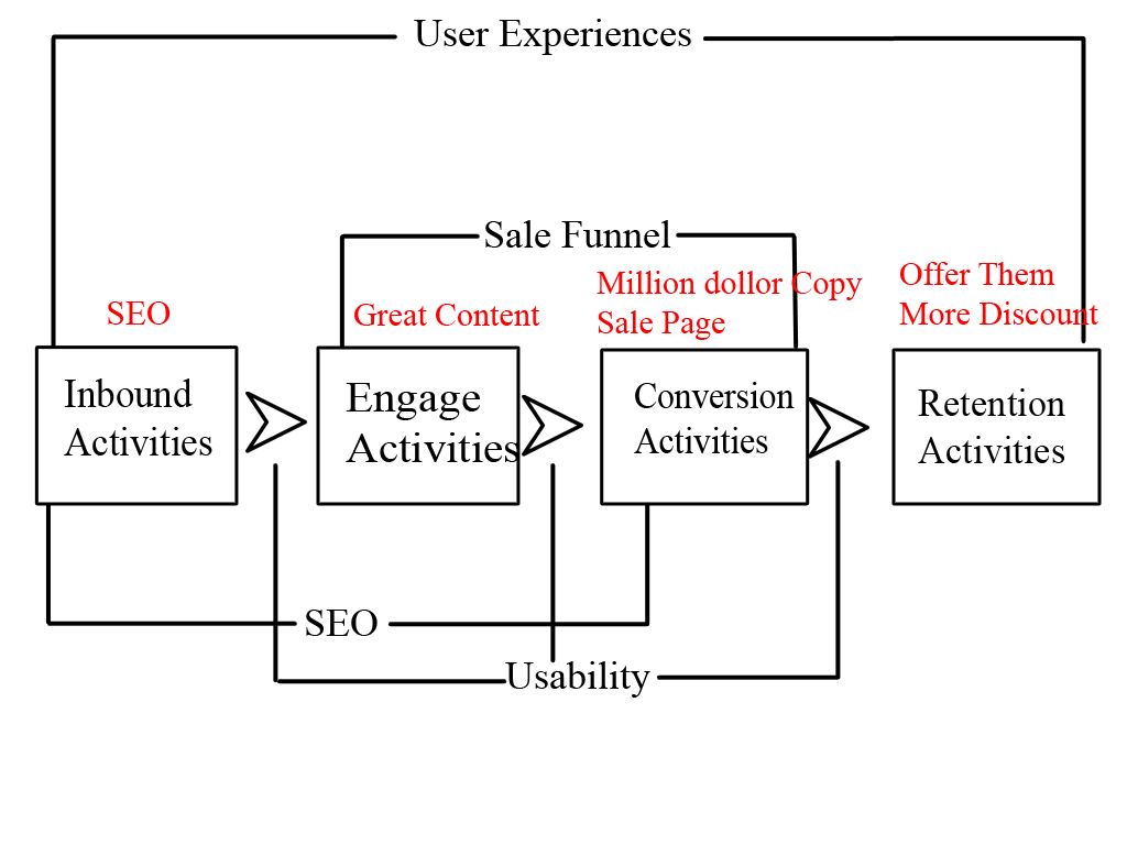 User Experience journey
