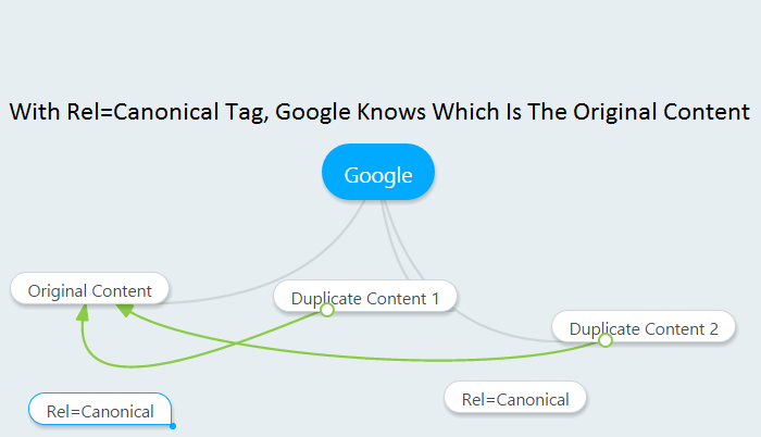 With Rel=Canonical Tag, Google Knows Which Is The Original Content