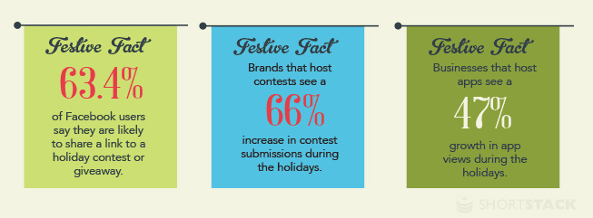 According to data collected by Socially Stacked, users are more inclined to share on social media during the holidays.