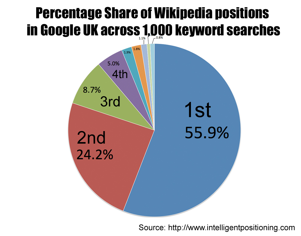 Wikipedia is the No. 1 result on Google for 56 percent of searches.