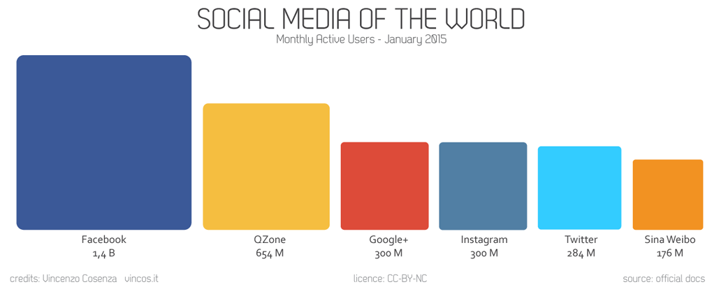 Social media population gets bigger year after year.