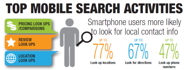 Mobile users most of the time are already on the move and their search are related to what they are trying to accomplish that very moment.