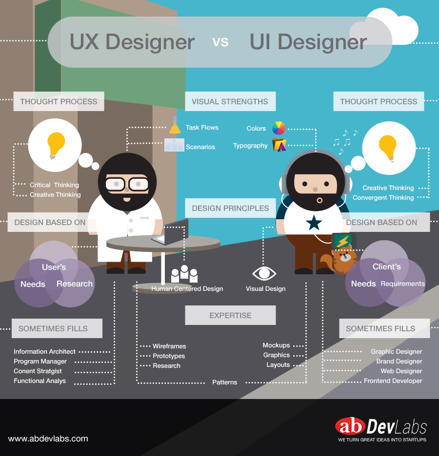 UX vs UI for personalized Search