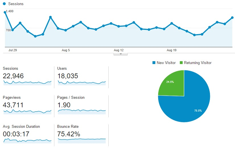 setting up Google Analytics is very important if you want good seo for new website