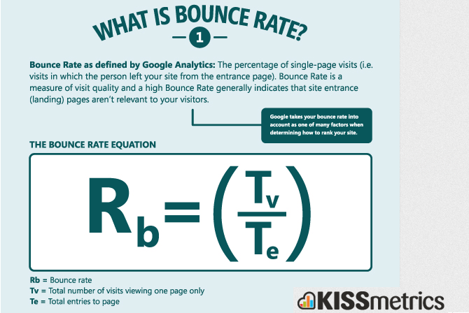 High bounce rate coupled with low dwell time is not a good sign.