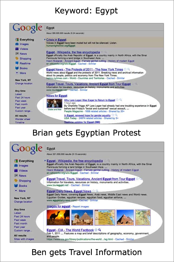 Same keyword can end up returning different google search results depending on the situation.