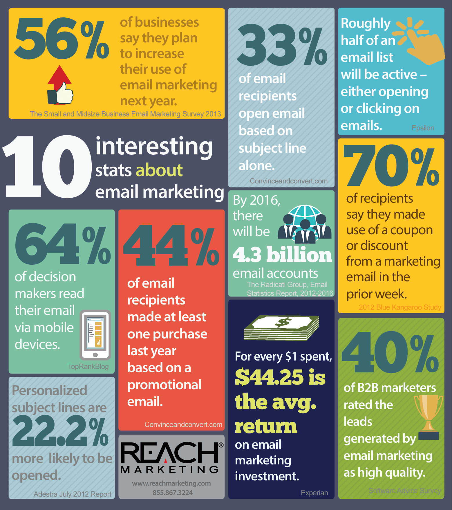 Some interesting facts about email marketing.