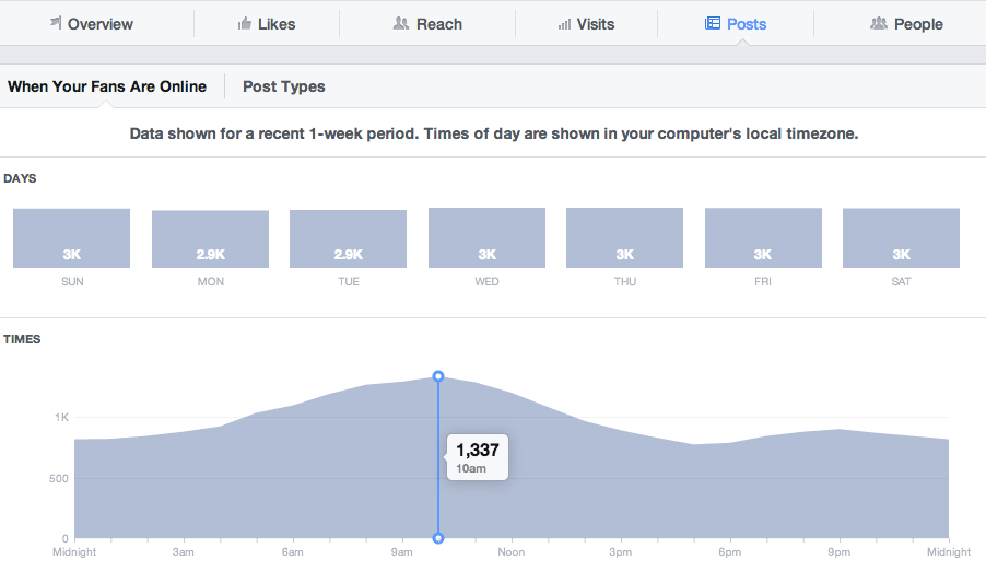 facebook audience insights | market research tool