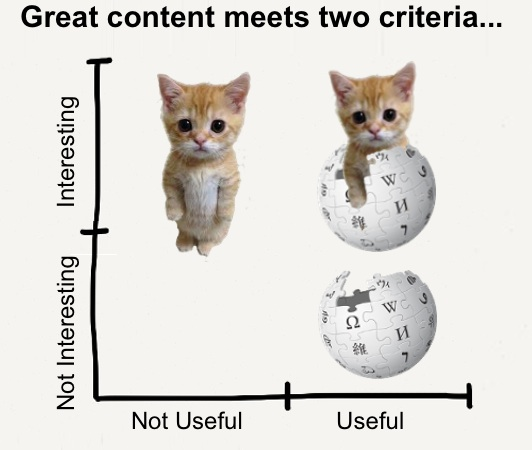 Great content will surely increase time on page as your user spend their time to fully read it and look for more