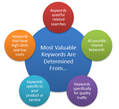 Make sure you perform your keyword research before writing your blog post.