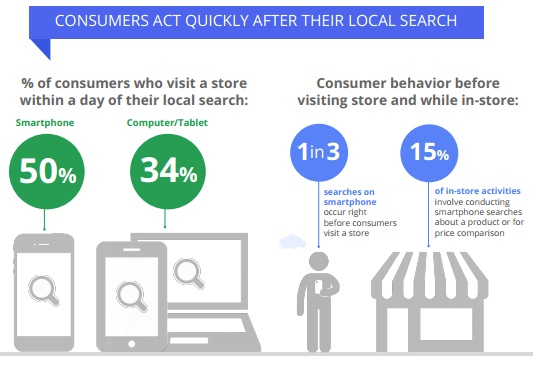 Local search = serious buying intent.