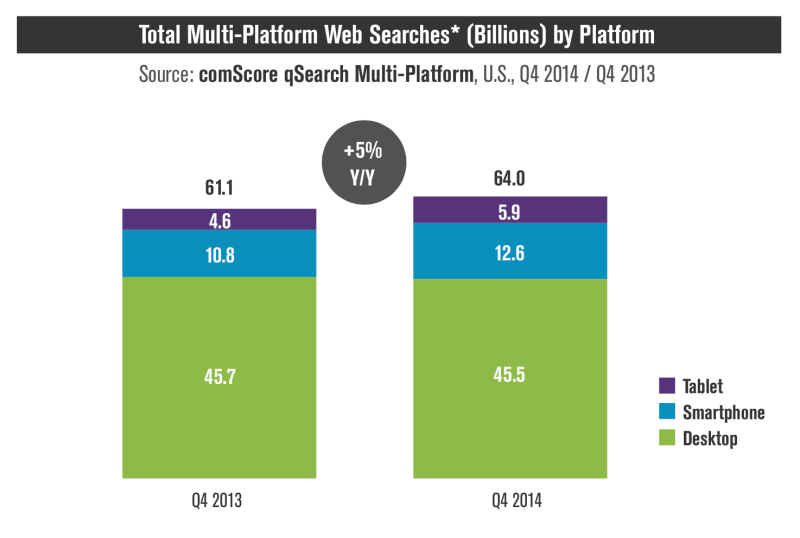 Mobile queries (tablets + smartphones) were roughly 29 percent of total search volumes.