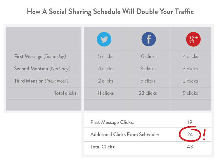 How following a scheduled social sharing timeline can double your traffic.