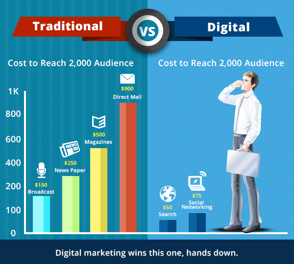 traditional vs digital marketing: comparison