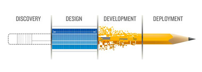 Websites costs time and effort to be developed and maintained which multiplies the more website you have.