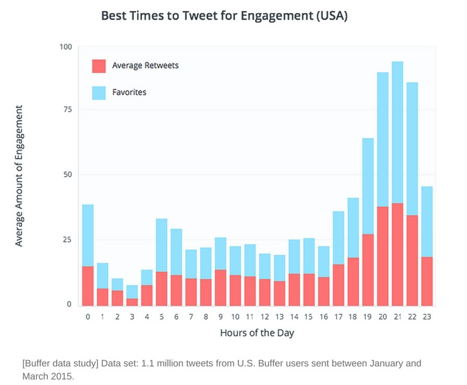 Source: Buffer - Best times to tweet for higher engagement in the USA
