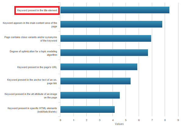 Ranking Factors Expert Survey - on Page seo