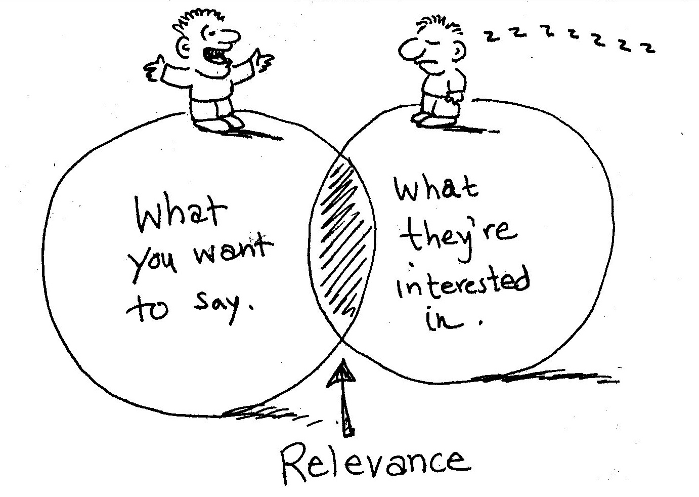 audience relevance is important in inbound marketing
