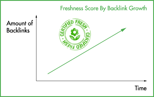 An increasing amount of backlinks will increase your freshness score