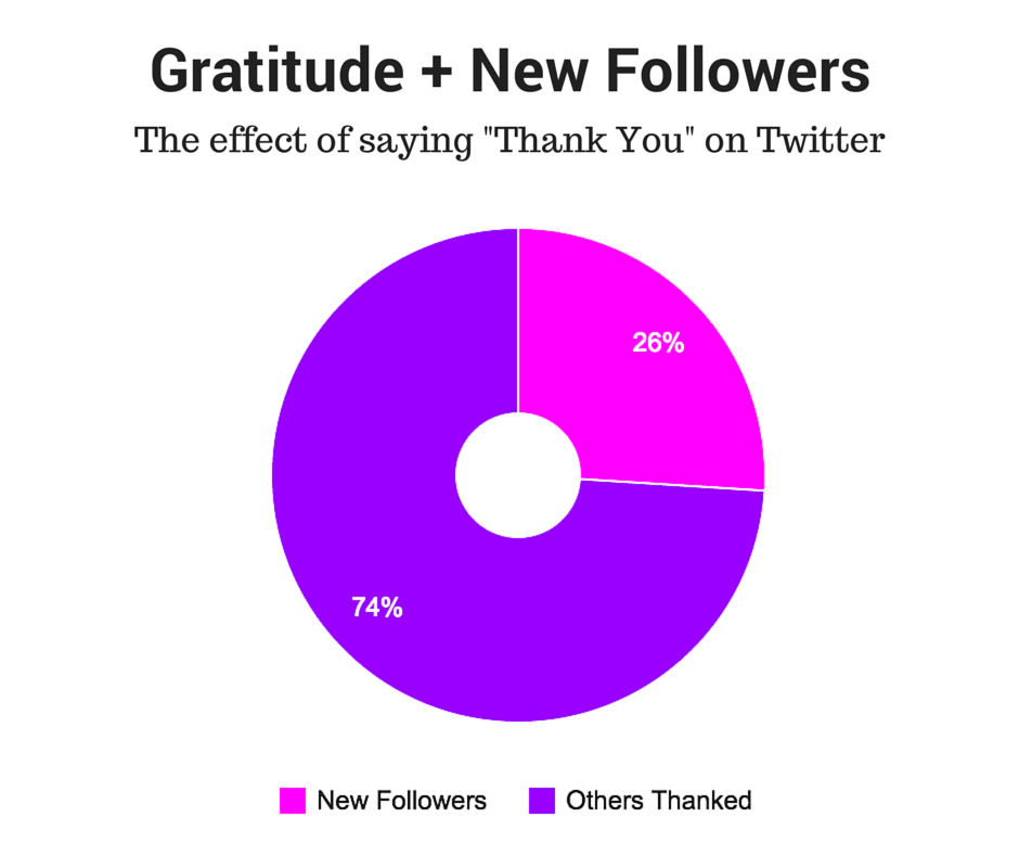 be-thankful-to-your-Twitter-followers