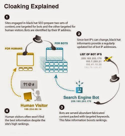 cloaking-explain