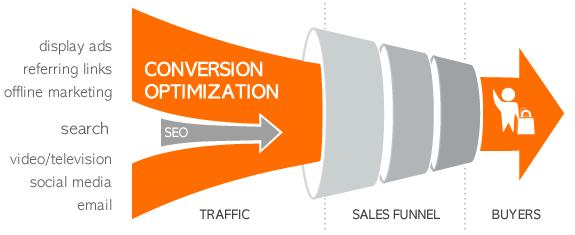 conversion-rate- optimization