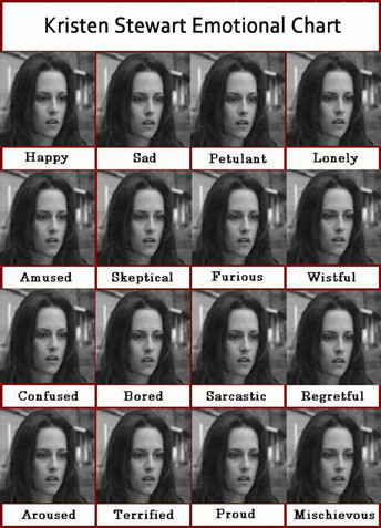 kristen stewart emotion chart emotionless