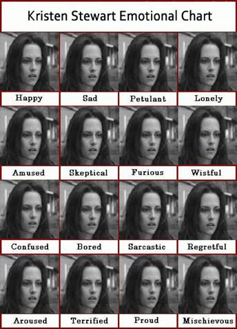 kristen stewart emotion chart emotionless