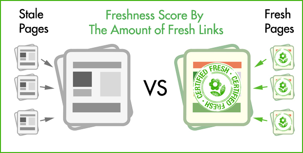 Links from other Fresh sources will increase your Freshness score as well.