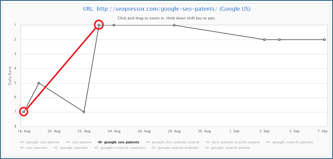 meta description raises our position from 7th to first ranking