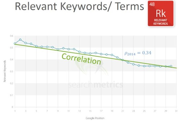 On page seo Keyword Relevance Result