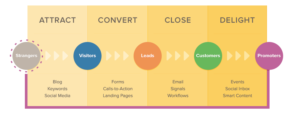 inbound marketing methodologie hubspot