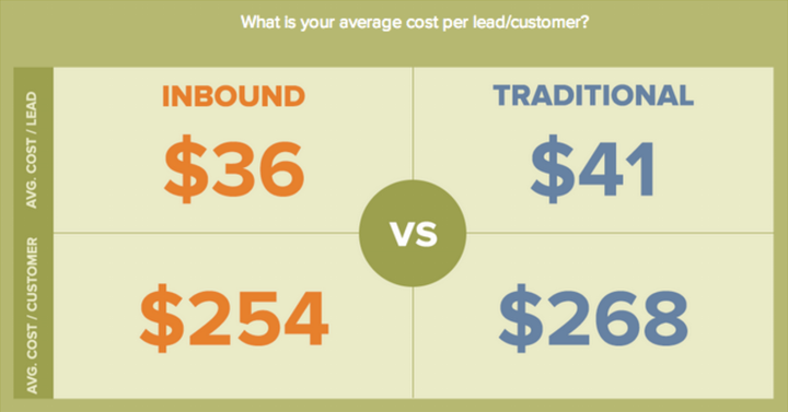 outbound inbound cost