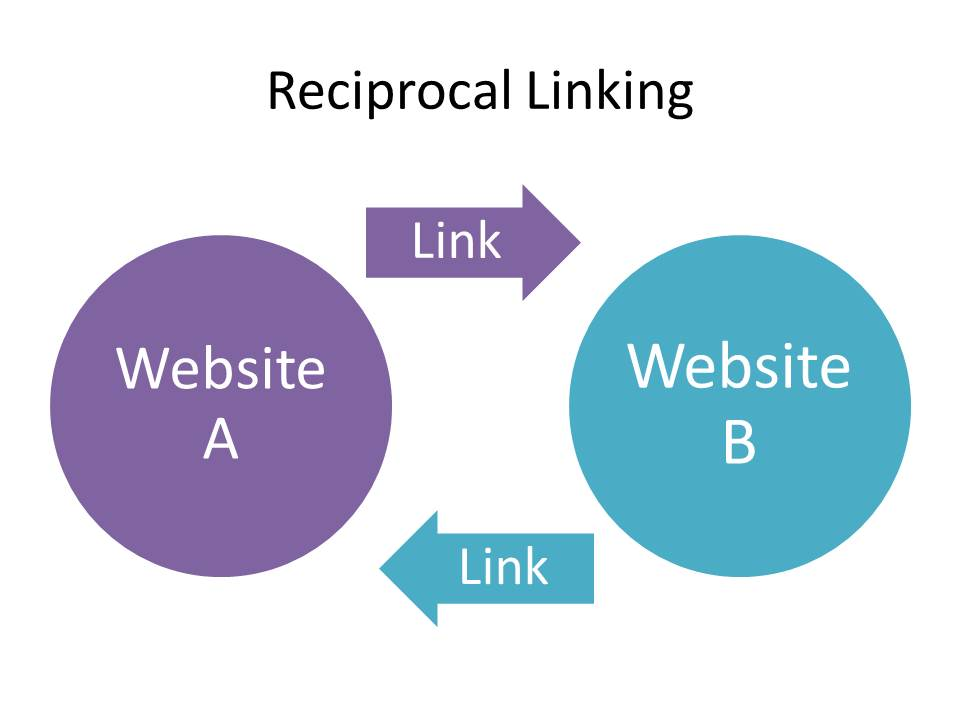 reciprocal-link