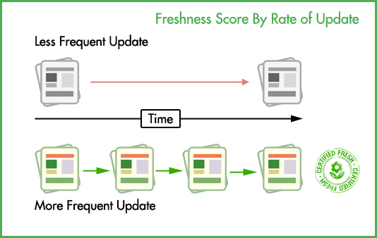 Updating your website more frequently will increase its Freshness score.